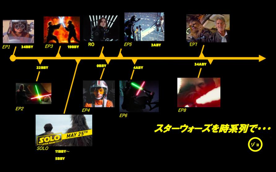 【図解】ハンソロスピンオフを時系列で見ると