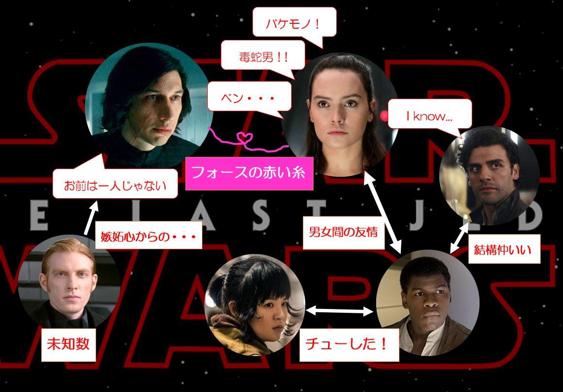 スターウォーズ最後のジェダイ【恋愛】相関図!!レイとカイロレンの赤い糸を切るのは誰だ!?