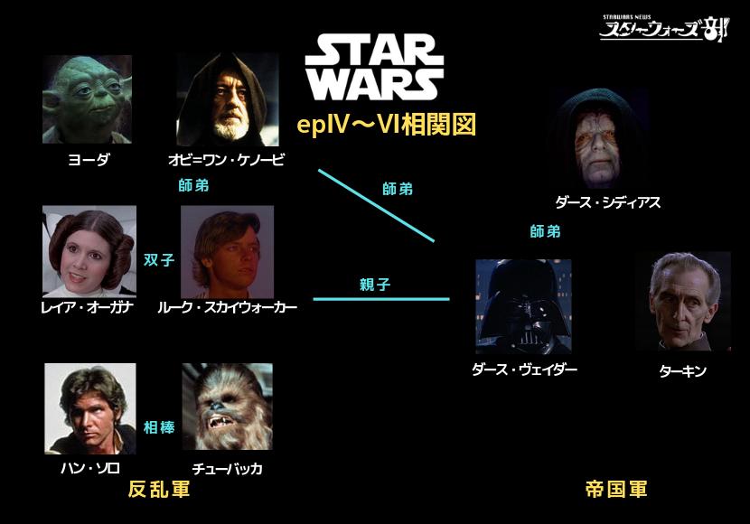 スターウォーズエピソード4〜6登場人物相関図
