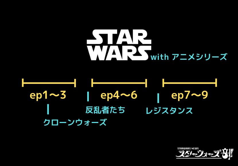 スターウォーズアニメシリーズ時系列